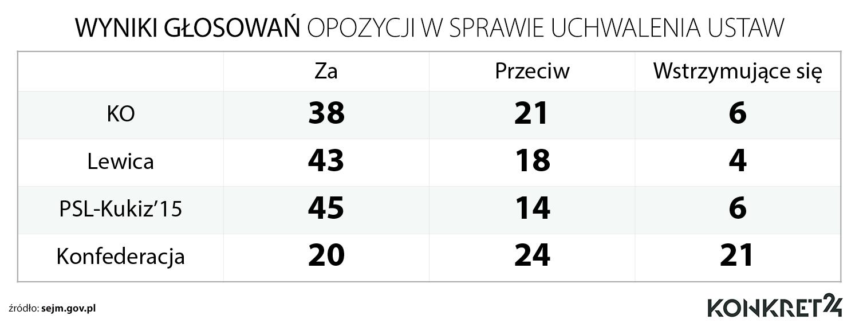 Jak głosowała opozycja w sprawie uchwalenia ustaw w obecnej kadencji Sejmu