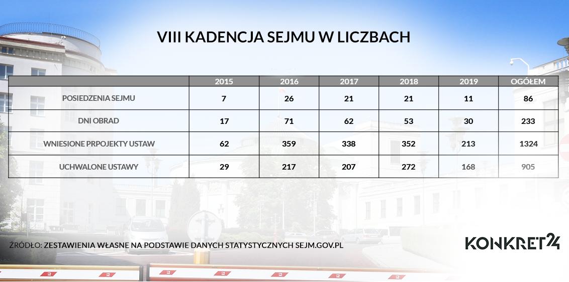 VIII kadencja sejmu w liczbach