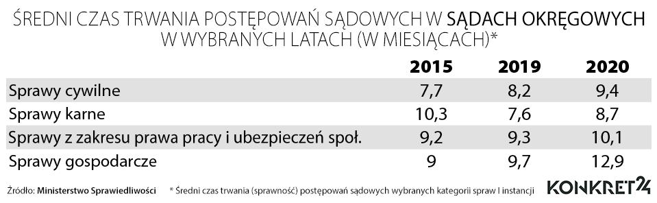 Średni czas trwania postępowań sądowych w sądach okręgowych w wybranych latach (w miesiącach)