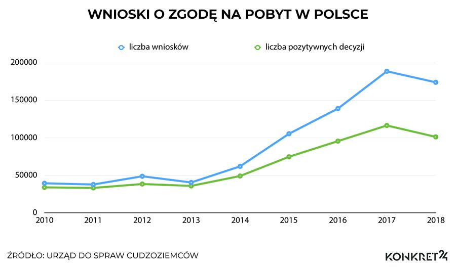 Wnioski o zgodę na pobyt w Polsce