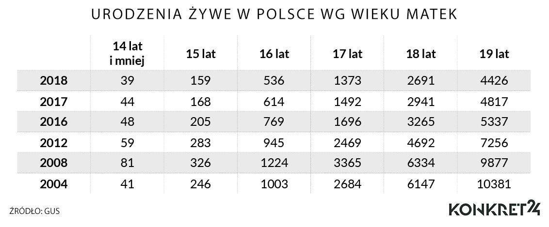 Urodzenia żywe w Polsce wg wieku matek