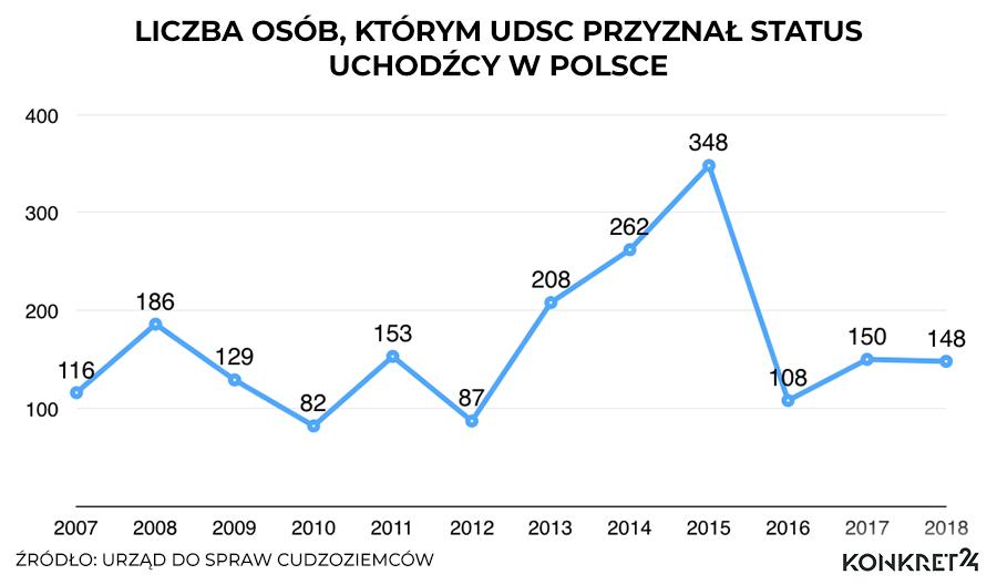 Liczba osób, którym UdSC przyznał status uchodźcy w Polsce