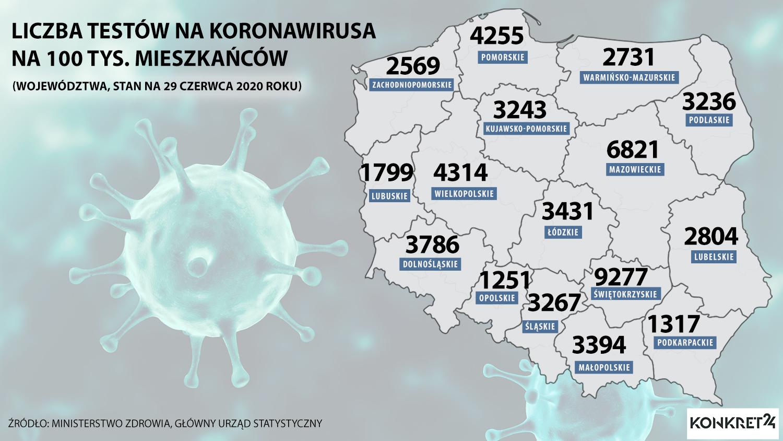 Liczba testów na koronawirusa na 100 tys. mieszkańców w poszczególnych województwach (stan na 29 czerwca 2020 roku).