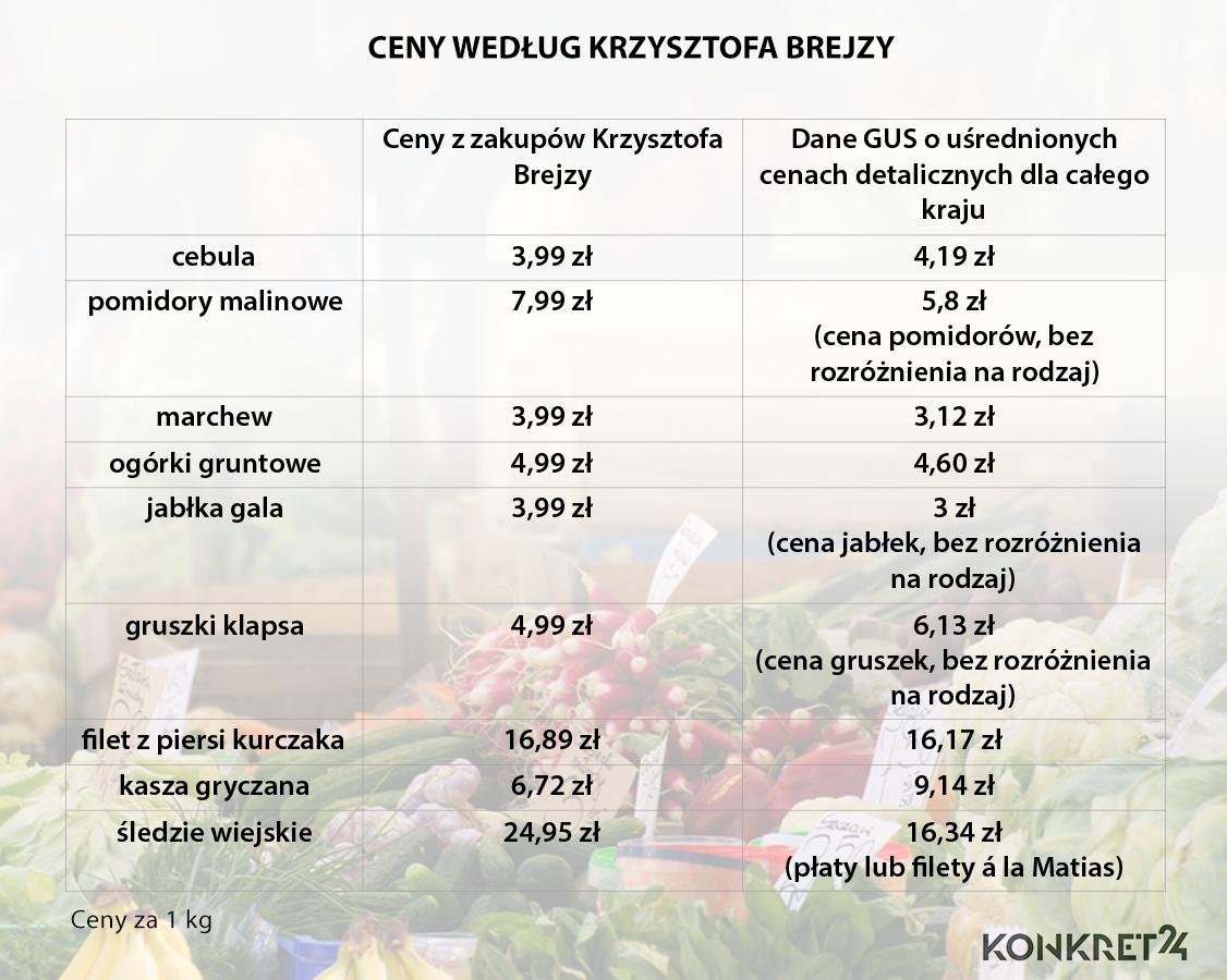 konkret-ceny-warzyw-.png