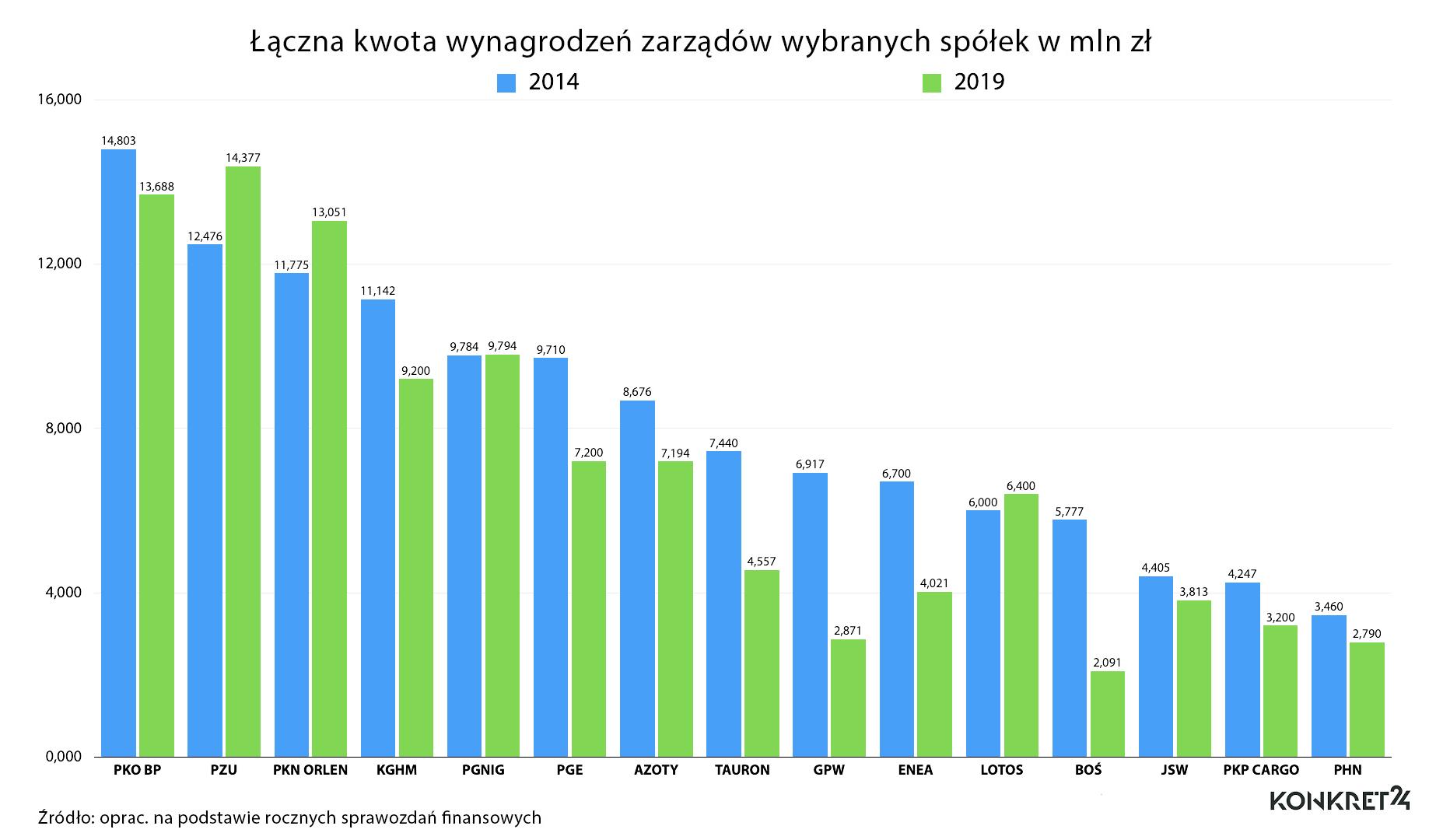 Roczne wynagrodzenia zarządów wybranych spółek Skarbu Państwa (kwoty brutto)