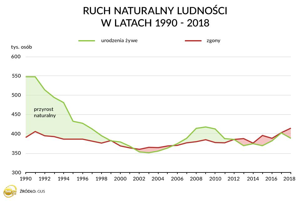 Liczba urodzeń i zgonów w Polsce w latach 1990-2018