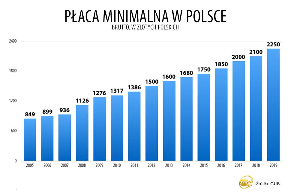 Płaca minimalna na przestrzeni ostatnich lat