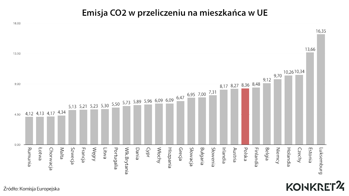 """Dane o emisji dwutlenku węgla ze spalania paliw kopalnych do atmosfery (""""per capita"""")"""