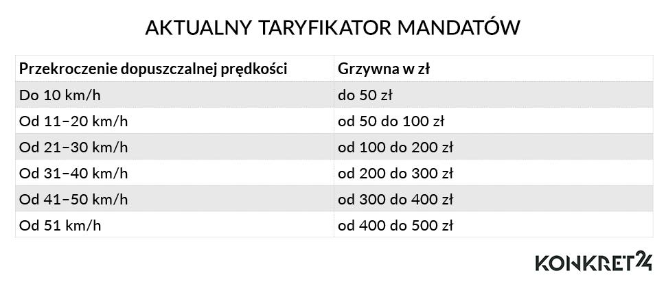 Aktualny taryfikator mandatów