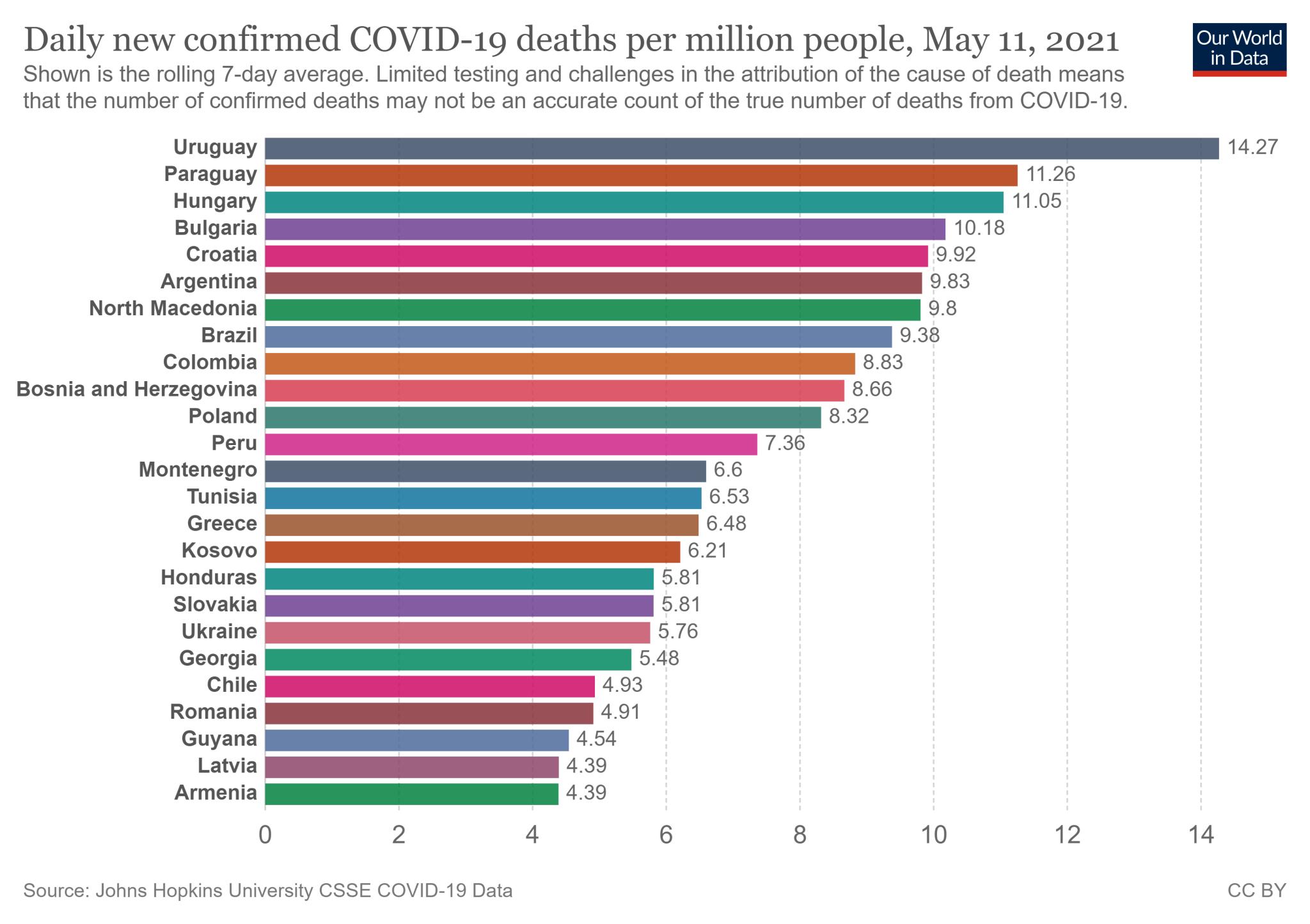 25 państw z najwyższą tygodniową średnią liczbą zgonów na COVID-19 na milion mieszkańców - stan na 11 maja 2021