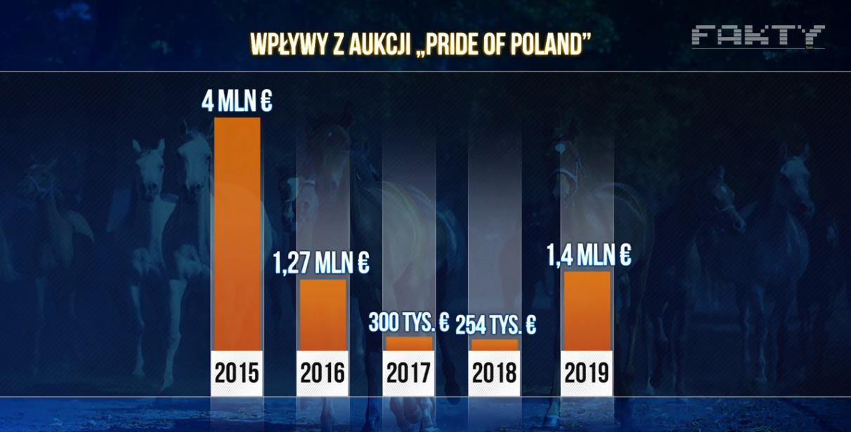 Wpływy z aukcji w Janowie Podlaskim od 2015 roku