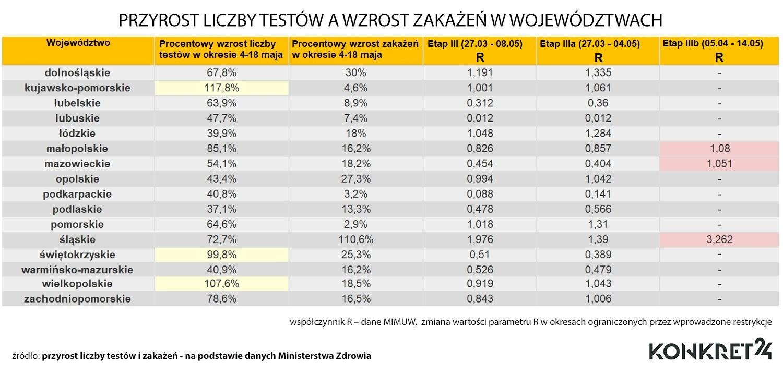 Przyrost liczby testów a wzrost zakażeń w województwach