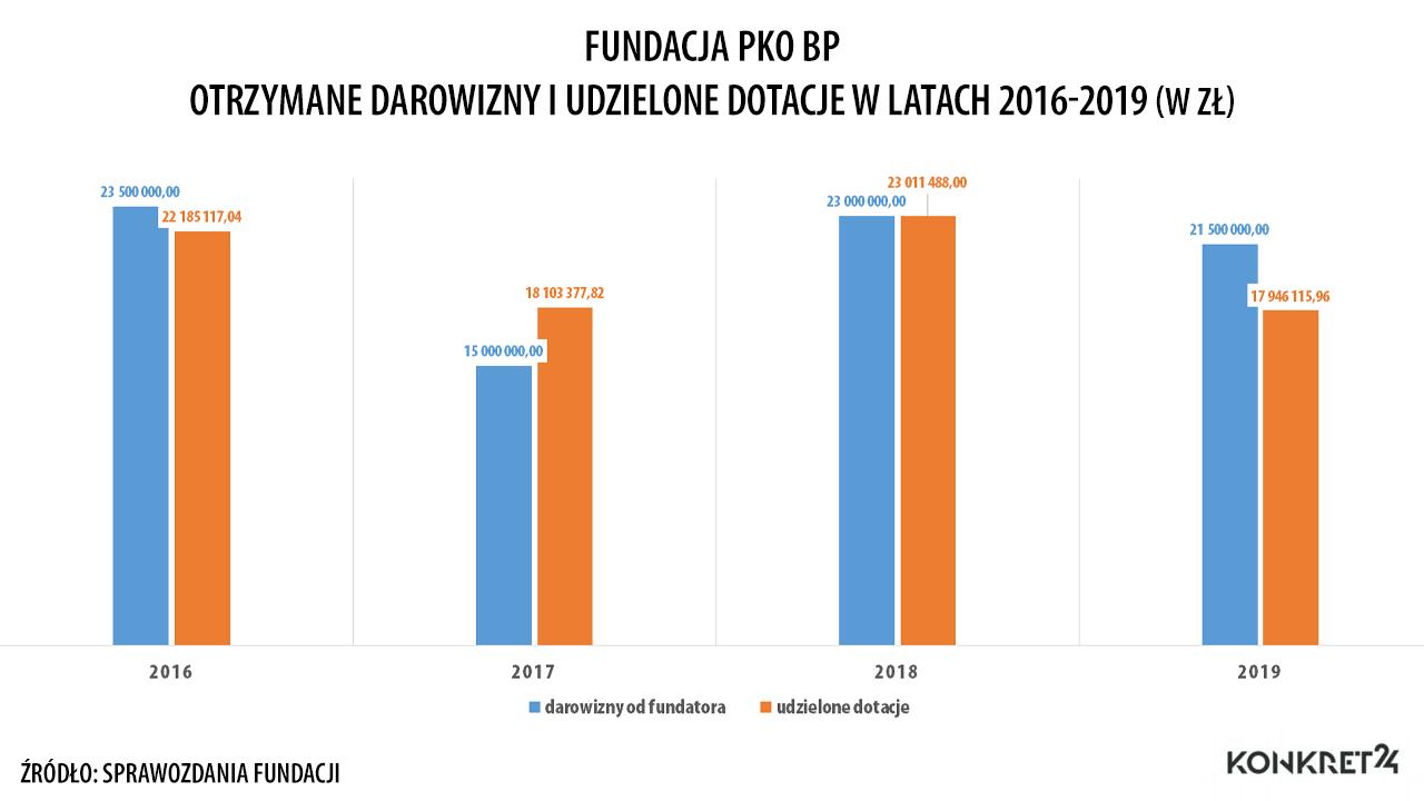 Ile otrzymała i ile wydała Fundacja PKO BP