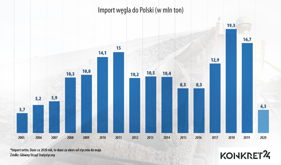 Import węgla do Polski w latach 2005-2020