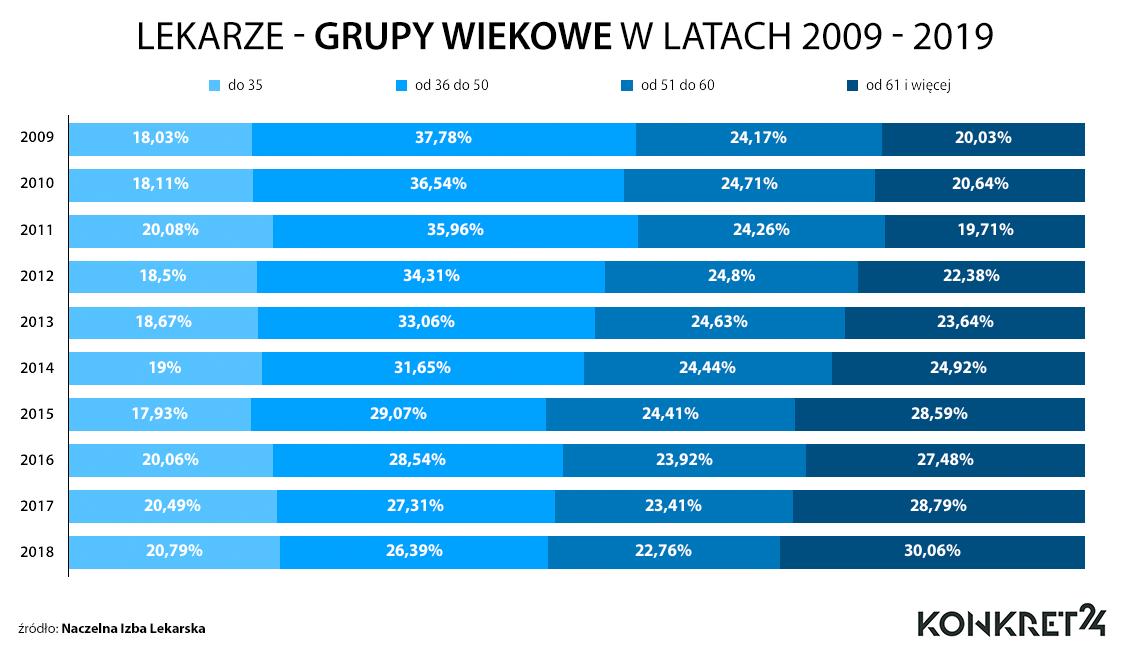Lekarze - grupy wiekowe w latach 2009 - 2019