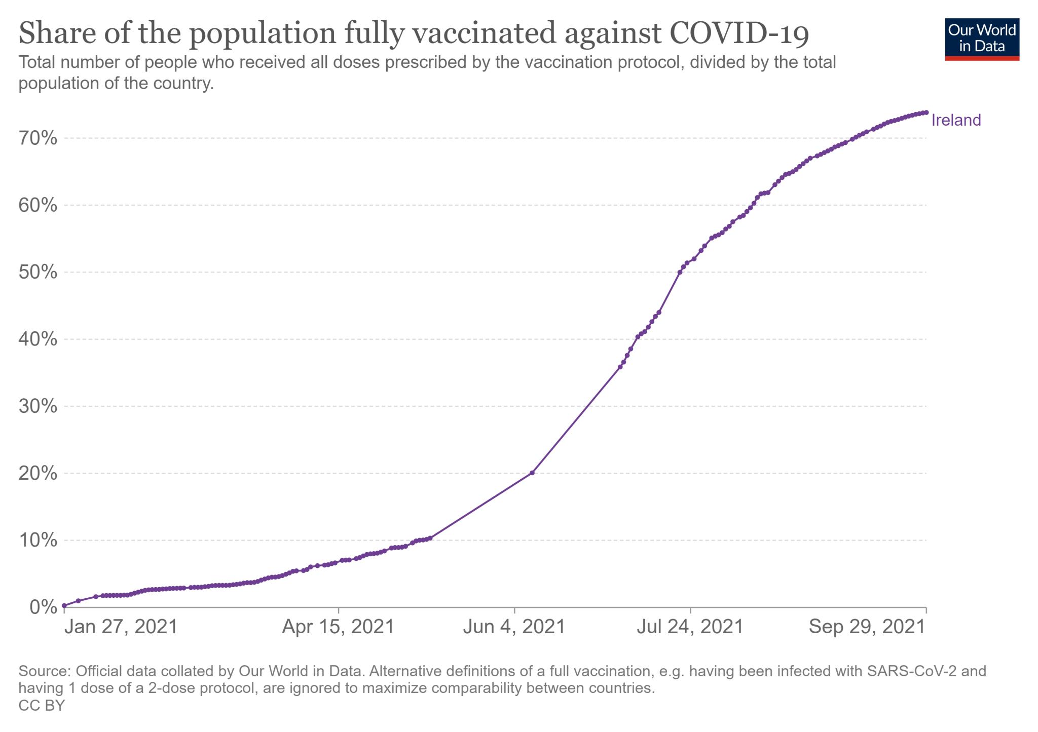 Odsetek mieszkańców Irlandii, którzy przyjęli wszystkie wymagane dawki szczepionki na COVID-19 (stan na 29 września)