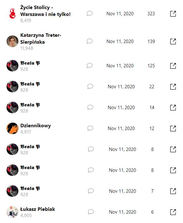 Lista kont, które udostępniły artykuł o Antifie