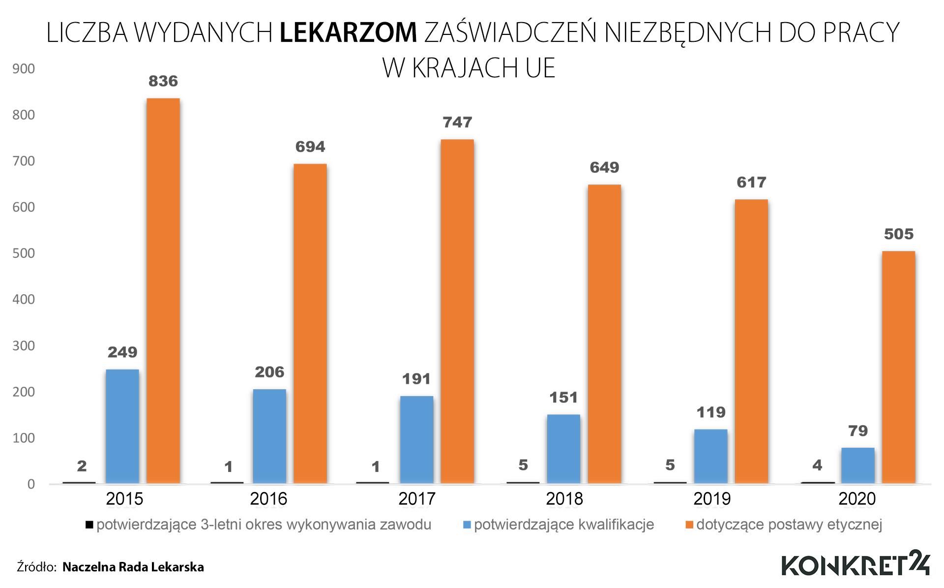 Liczba wydanych lekarzom zaświadczeń niezbędnych do pracy w UE