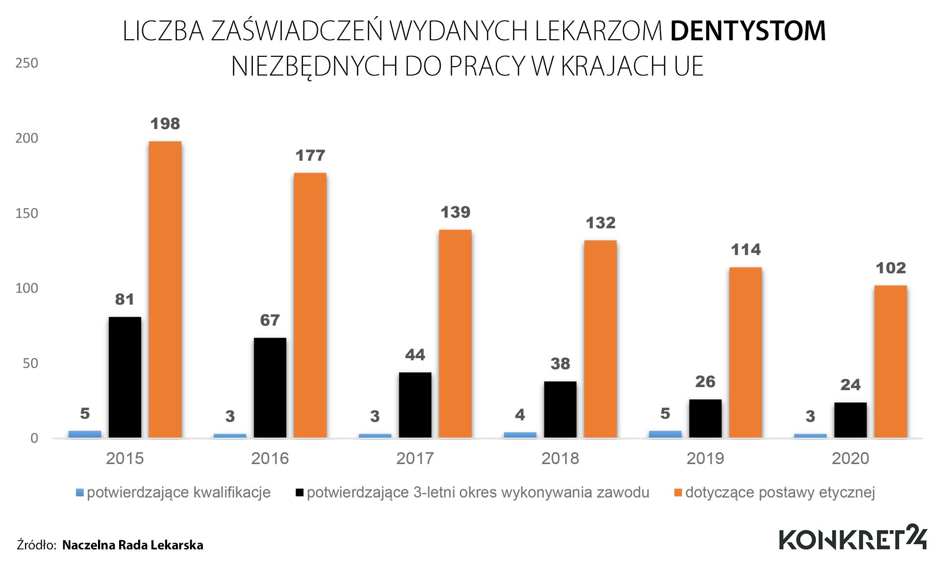 Liczba zaświadczeń wydanych lekarzom dentystom niezbędnych do pracy w UE