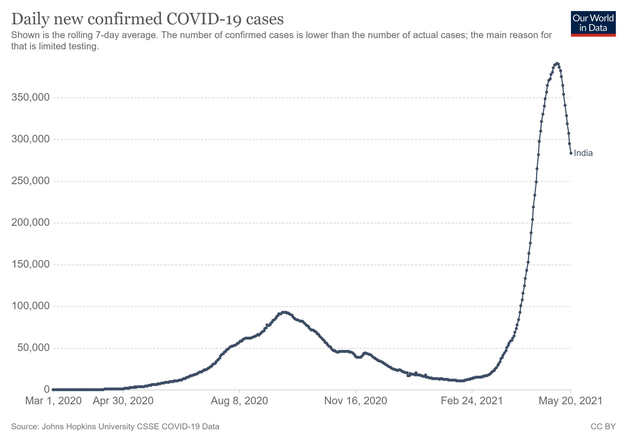 Średnia siedmiodniowa nowych zakażeń COVID-19 w Indiach