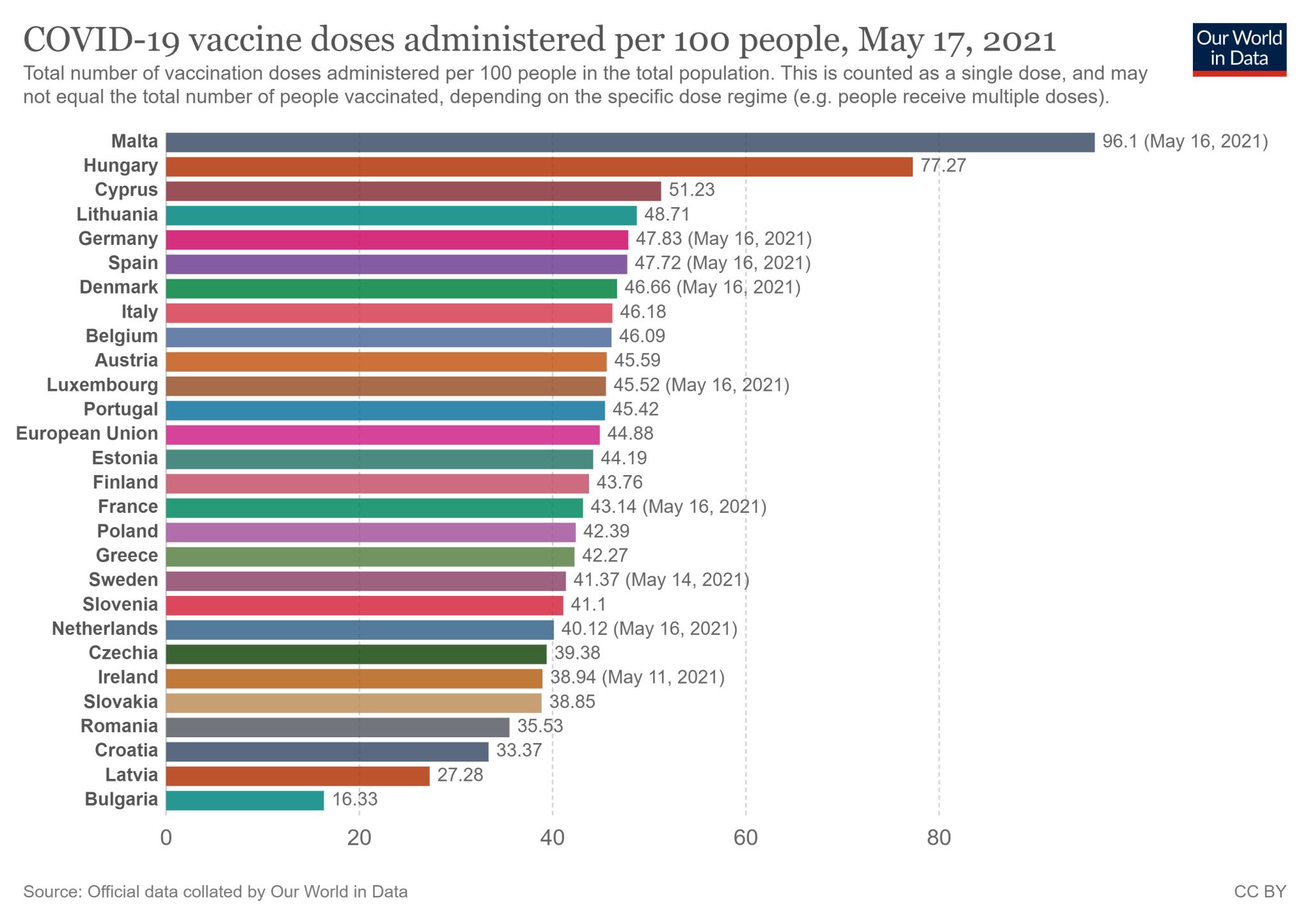 Wskaźnik zaszczepienia w 27 państwach Unii Europejskiej - stan na 17 maja 2021