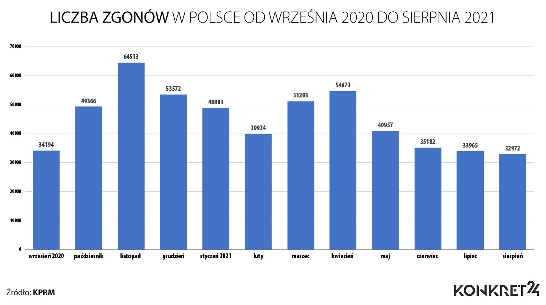 Liczba zgonów w Polsce od września 2020 do sierpnia 2021