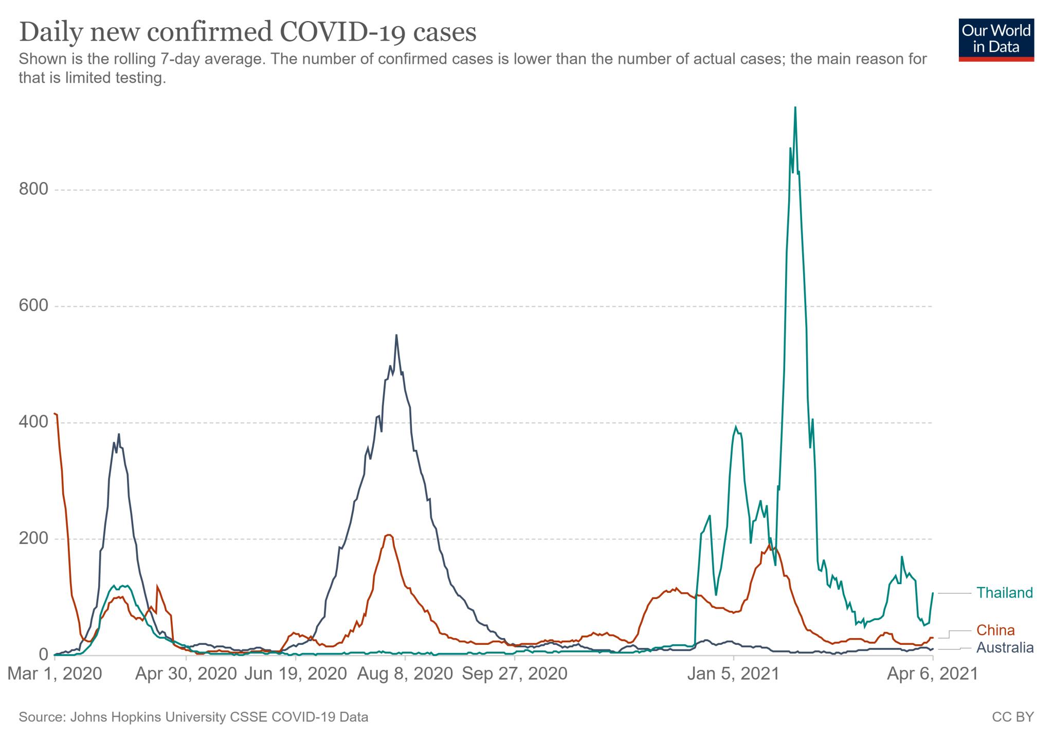 Dzienna średnia nowych zakażeń w Tajlandii, Chinach i Australii