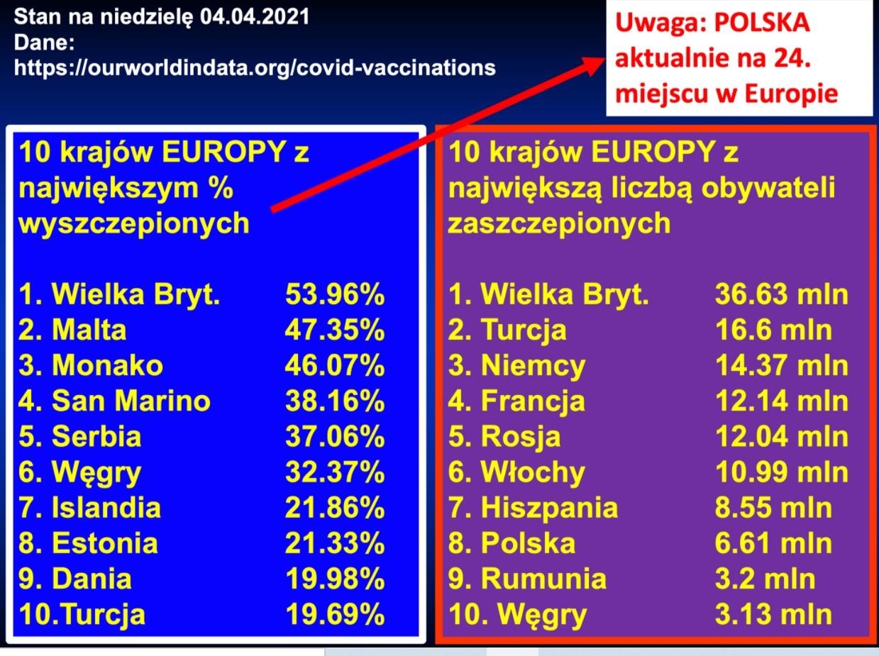 Grafika zamieszczona przez prof. Filipiaka na Facebooku nie pokazuje krajów Europy z najwyższym procentem zaszczepionych przeciw COVID-19, to inny wskaźnik