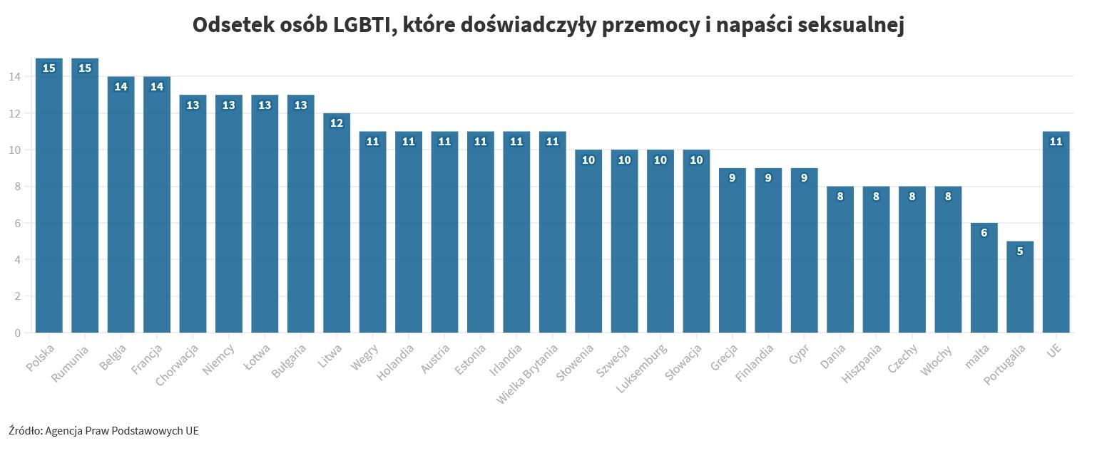 Odsetek osób LGBTI w poszczególnych krajach, które doświadczyły przemocy