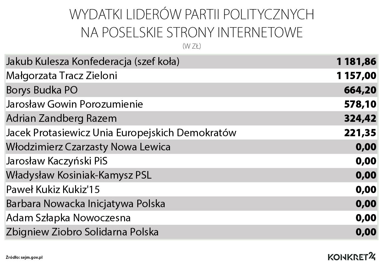 Wydatki posłów-liderów partyjnych na strony internetowe