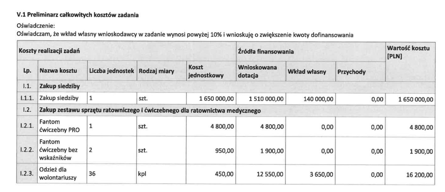 Fragment zestawienia planowanych wydatków Straży Narodowej z dotacji Funduszu Patriotycznego