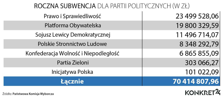 Kwoty rocznych subwencji dla partii politycznych (do 2023 roku)