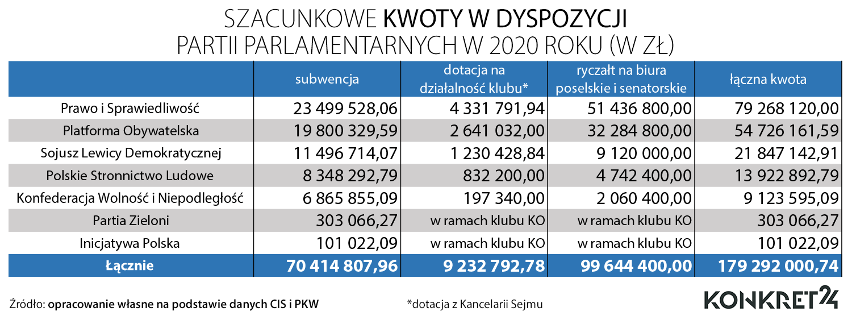 Ile z budżetu państwa poszło na działalność parlamentarnych partii politycznych w 2020 roku (bez dotacji z Kancelarii Senatu)