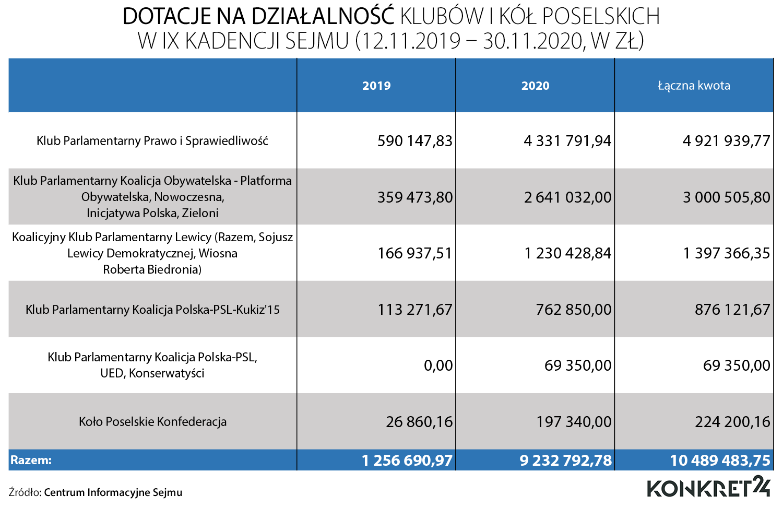 Dotacje na działalność klubów i kół poselskich od początku IX kadencji Sejmu
