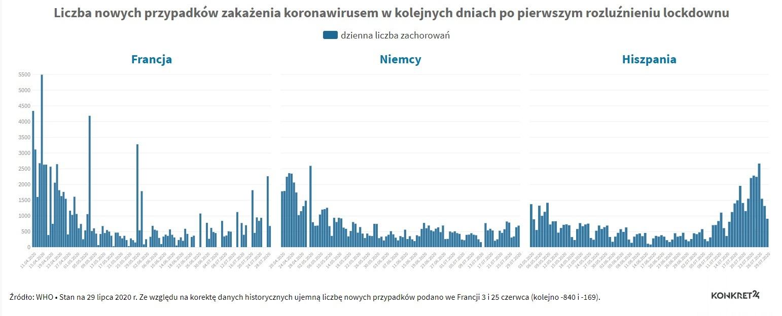 Liczba przypadków zakażenia koronawirusem po rozluźnieniu obostrzeń: Francja, Niemcy i Hiszpania