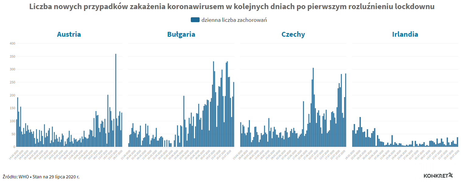 Liczba przypadków zakażenia koronawirusem po rozluźnieniu obostrzeń: Austria, Bułgaria, Czechy, Irlandia