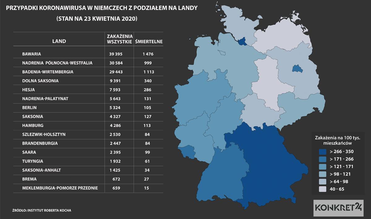 Przypadki koronawirusa w Niemczech z podziałem na landy  (stan na 23 kwietnia 2020)