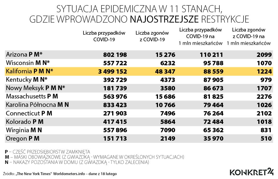 Sytuacja epidemiczna w 11 stanach, gdzie wprowadzono najostrzejsze restrykcje