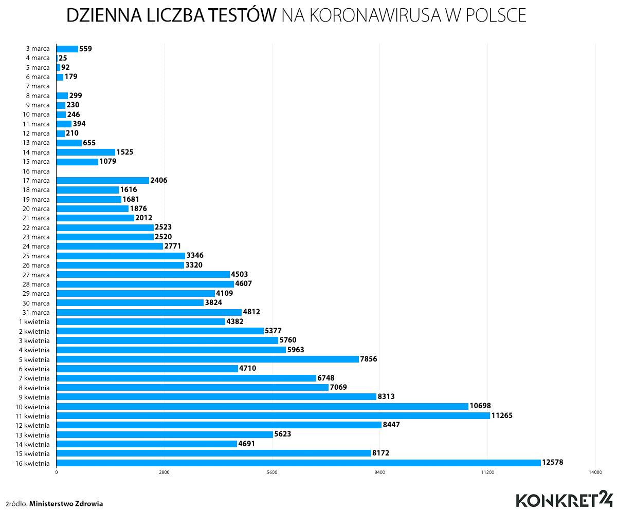 Dzienna liczba testów na koronawirusa w Polsce