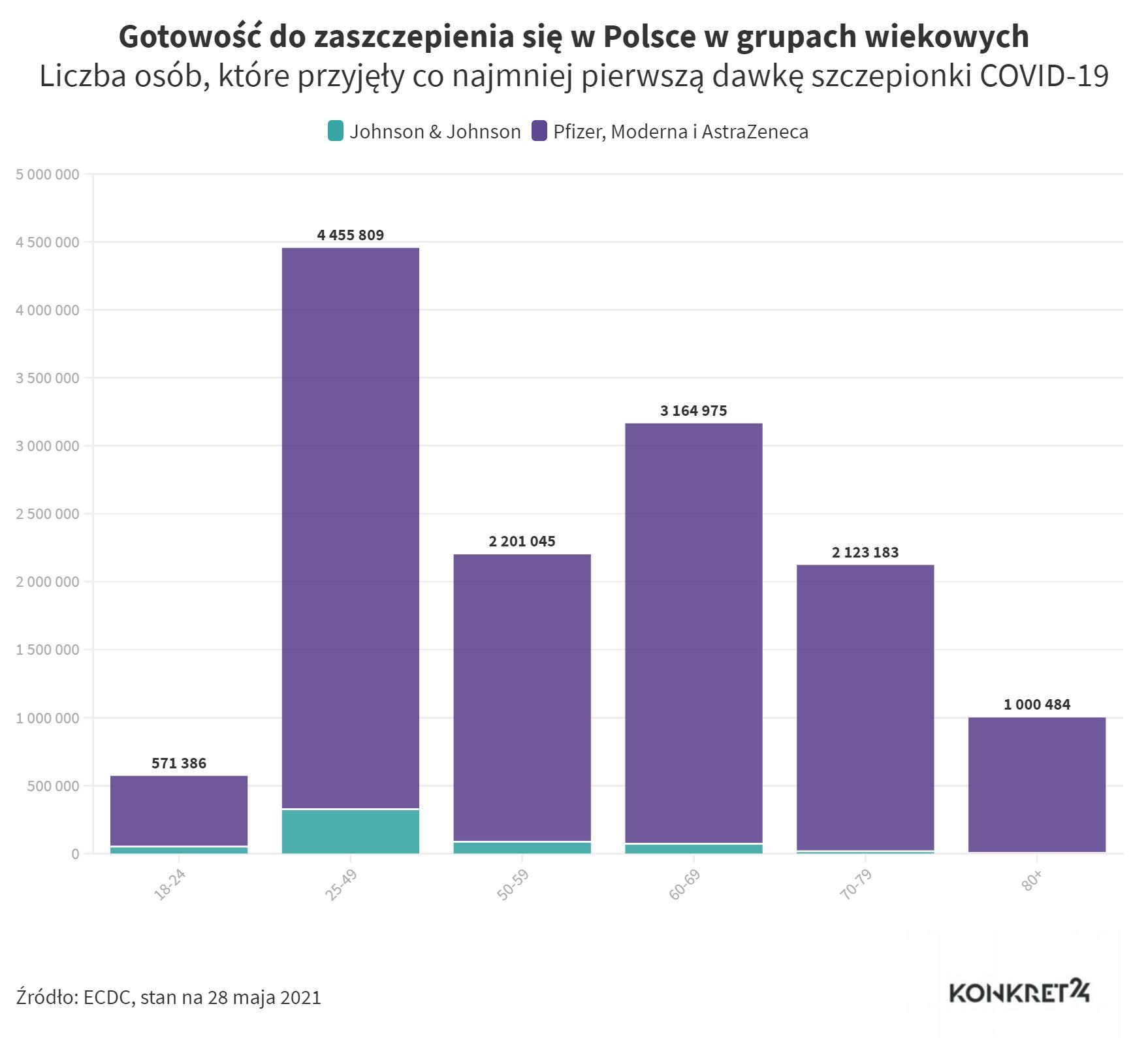 Liczba osób, które przyjęły co najmniej pierwszą dawkę szczepionki COVID-19 (stan na 28 maja 2021)