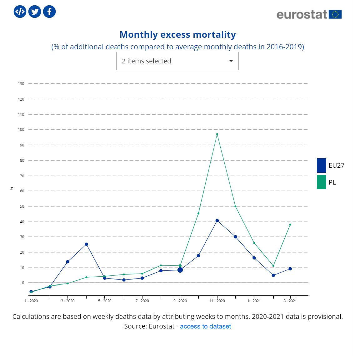 Dynamika nadmiarowych zgonów w Polsce i w Unii Europejskiej od stycznia 2020 do marca 2021 roku