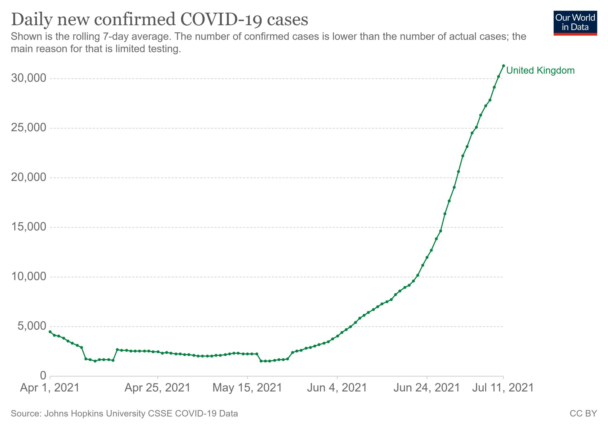 Średnia dzienna liczba nowych zakażeń COVID-19 w Wielkiej Brytanii (1 kwietnia - 11 lipca 2021)