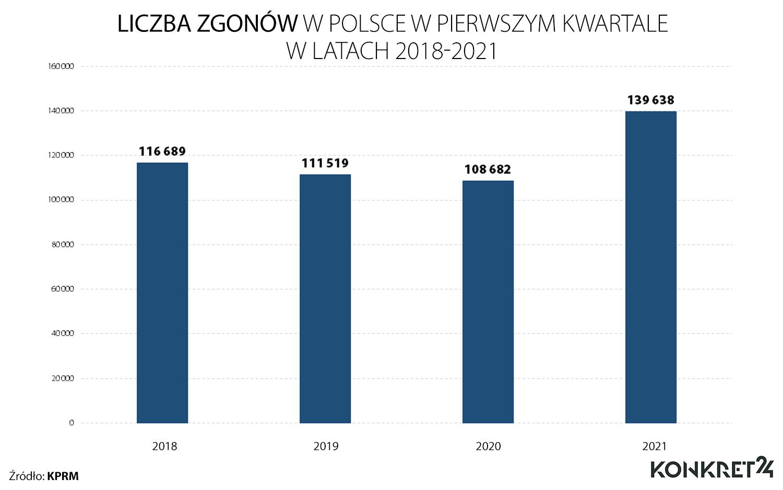 Liczba zgonów w Polsce w pierwszym kwartale w latach 2018-2021