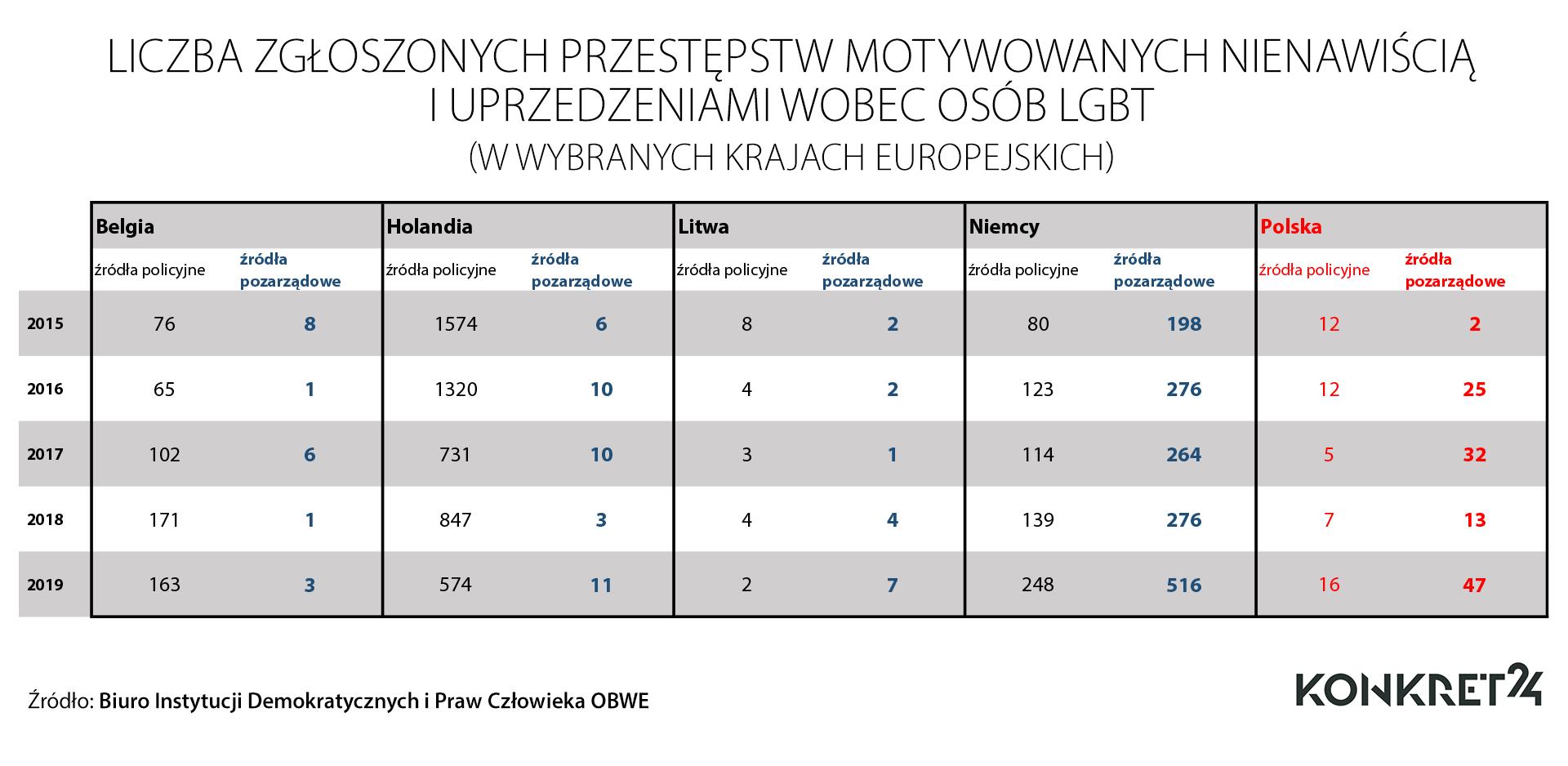 Liczba przestępstw wobec osób LGBTIQ w wybranych krajach europejskich