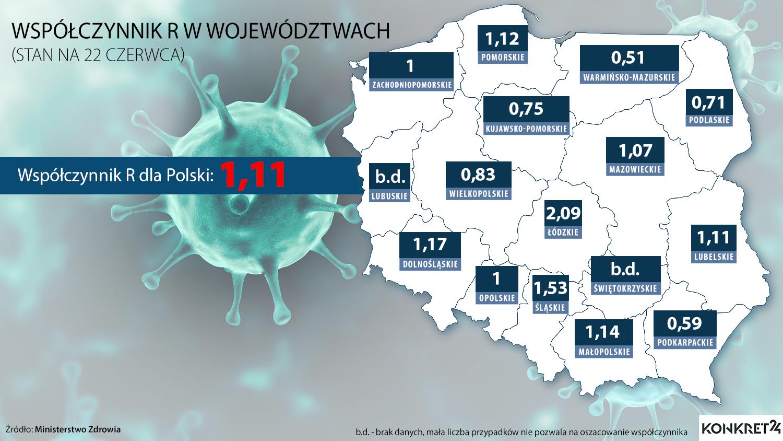 Współczynnik R w Polsce i województwach (stan na 22 czerwca br.)