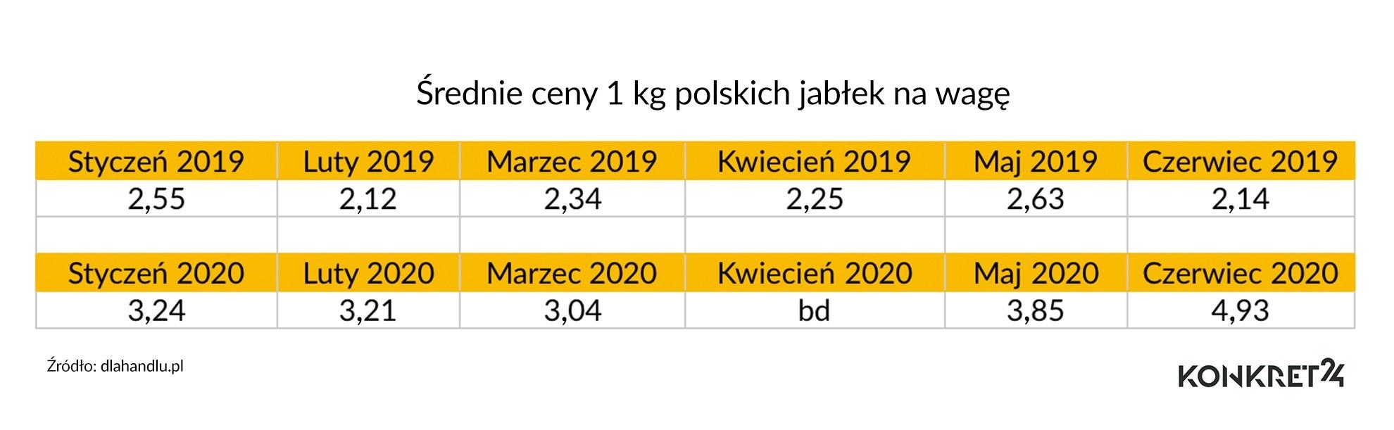 Średnie ceny 1 kg polskich jabłek na wagę
