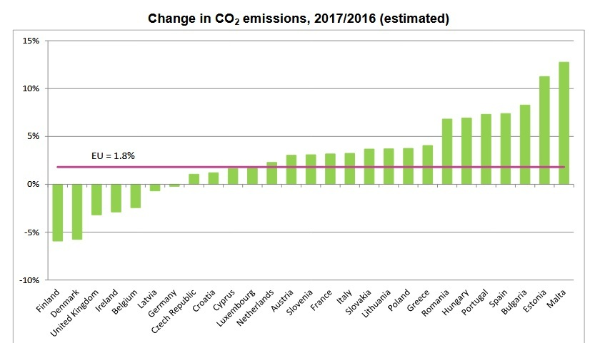 Zmiany w emisji CO2 przez państwa Unii Europejskiej (żr. Eurostat)