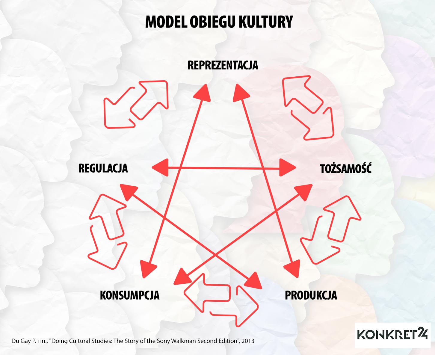 Model obiegu kultury