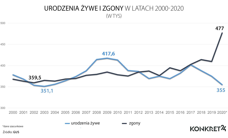 Około 122 tys. więcej zgonów niż urodzeń było w Polsce w 2020 roku