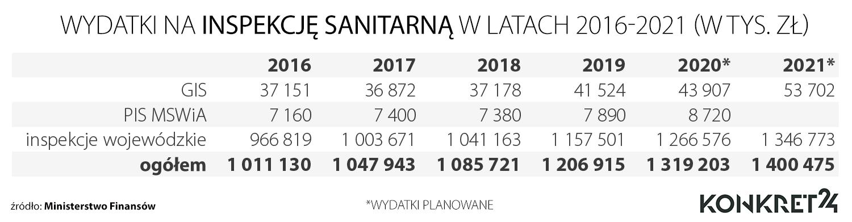 Wydatki na inspekcję sanitarną w latach 2016-2021